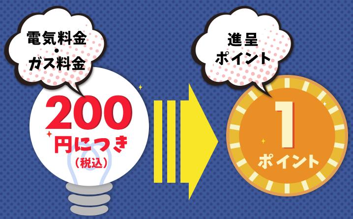 200円1ポイント